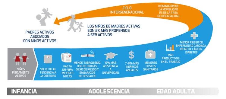 beneficios-actividad-niños