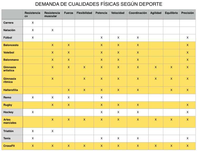 tabla cualidades deportes